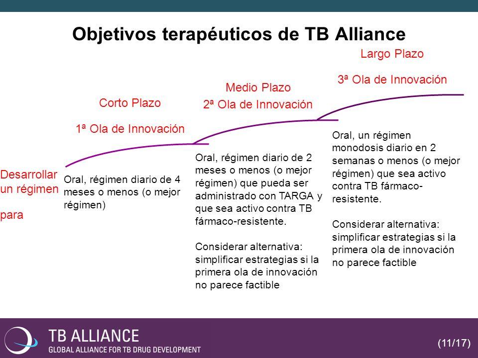 Objetivos terapéuticos de TB Alliance Corto Plazo 1ª Ola de Innovación Oral, régimen diario de 2 meses o menos (o mejor régimen) que pueda ser administrado con TARGA y que sea activo contra TB fármaco-resistente.