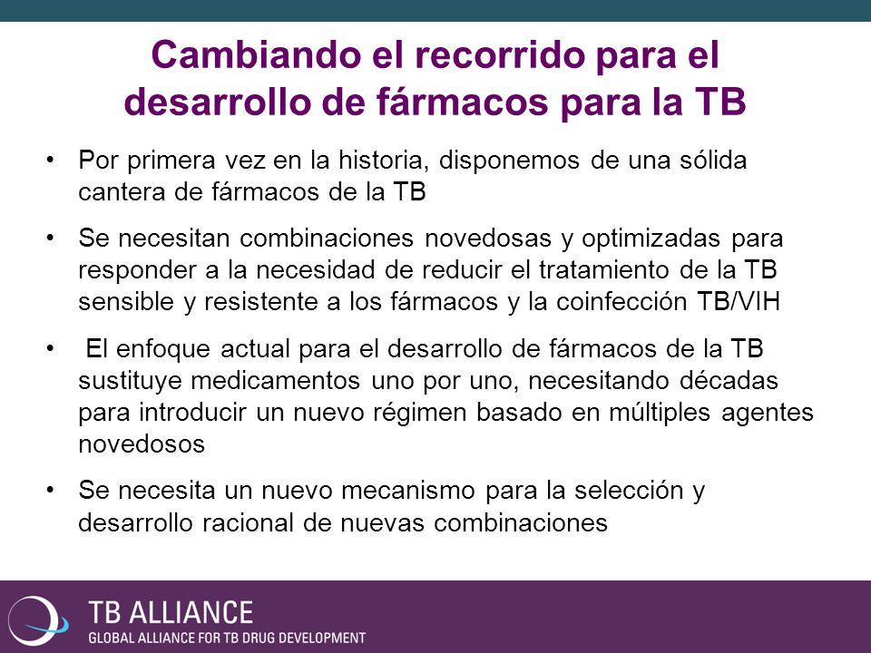 Cambiando el recorrido para el desarrollo de fármacos para la TB Por primera vez en la historia, disponemos de una sólida cantera de fármacos de la TB Se necesitan combinaciones novedosas y optimizadas para responder a la necesidad de reducir el tratamiento de la TB sensible y resistente a los fármacos y la coinfección TB/VIH El enfoque actual para el desarrollo de fármacos de la TB sustituye medicamentos uno por uno, necesitando décadas para introducir un nuevo régimen basado en múltiples agentes novedosos Se necesita un nuevo mecanismo para la selección y desarrollo racional de nuevas combinaciones