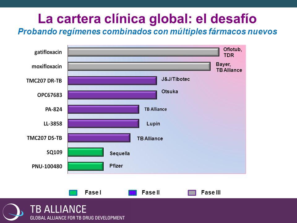 La cartera clínica global: el desafío Probando regímenes combinados con múltiples fármacos nuevos Bayer, TB Alliance Oflotub, TDR J&J/Tibotec Otsuka TB Alliance Sequella Lupin Pfizer Fase IFase IIFase III