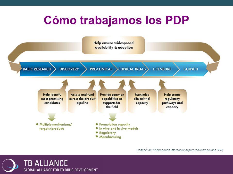 PDPs INDUSTRIA FARMA BIOTECH ACADEMIA INSTITUTOS GOBIERNOS FUNDACIONES El modelo PDP