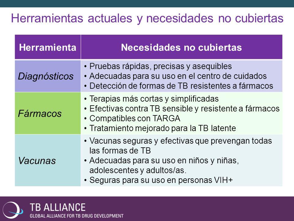 Herramientas actuales y necesidades no cubiertas HerramientaNecesidades no cubiertas Diagnósticos Pruebas rápidas, precisas y asequibles Adecuadas para su uso en el centro de cuidados Detección de formas de TB resistentes a fármacos Fármacos Terapias más cortas y simplificadas Efectivas contra TB sensible y resistente a fármacos Compatibles con TARGA Tratamiento mejorado para la TB latente Vacunas Vacunas seguras y efectivas que prevengan todas las formas de TB Adecuadas para su uso en niños y niñas, adolescentes y adultos/as.