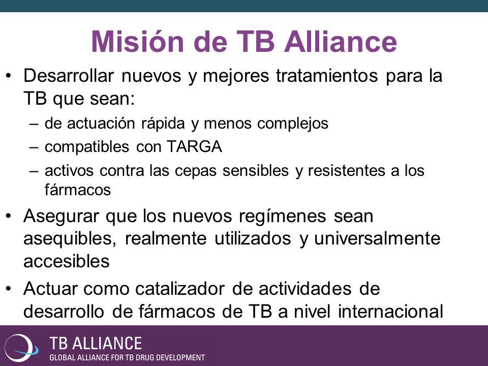 La visión de TB Alliance FDCs 2 – 4 meses 6 – 24 meses 10 días El éxito requerirá novedosas combinaciones con múltiples fármacos
