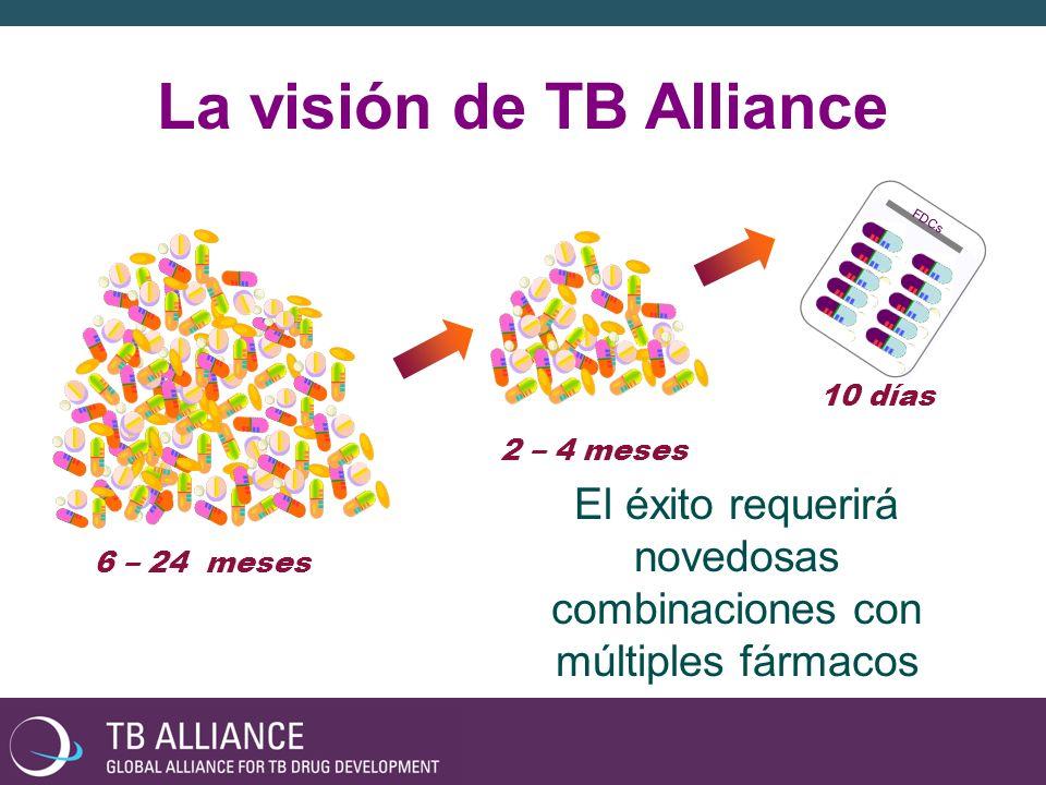 Cartera de productos de TB Alliance Diciembre 2009 IdentificaciónOptimizaciónPreclínicoFase IFase IIFase III DESCUBRIMIENTO DESARROLLO CLÍNICO GSK Whole-Cell Screening Dual Action Molecules LeuRS Inhibitors InhA Inhibitors Mycobact.