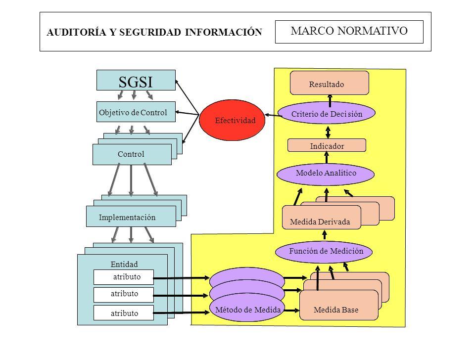 AUDITORÍA Y SEGURIDAD INFORMACIÓN MARCO NORMATIVO Control Implementación SGSI Efectividad Control Entidad atributo Resultado Criterio de Decisión Indi