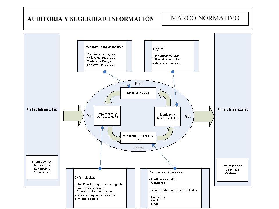 AUDITORÍA Y SEGURIDAD INFORMACIÓN MARCO NORMATIVO