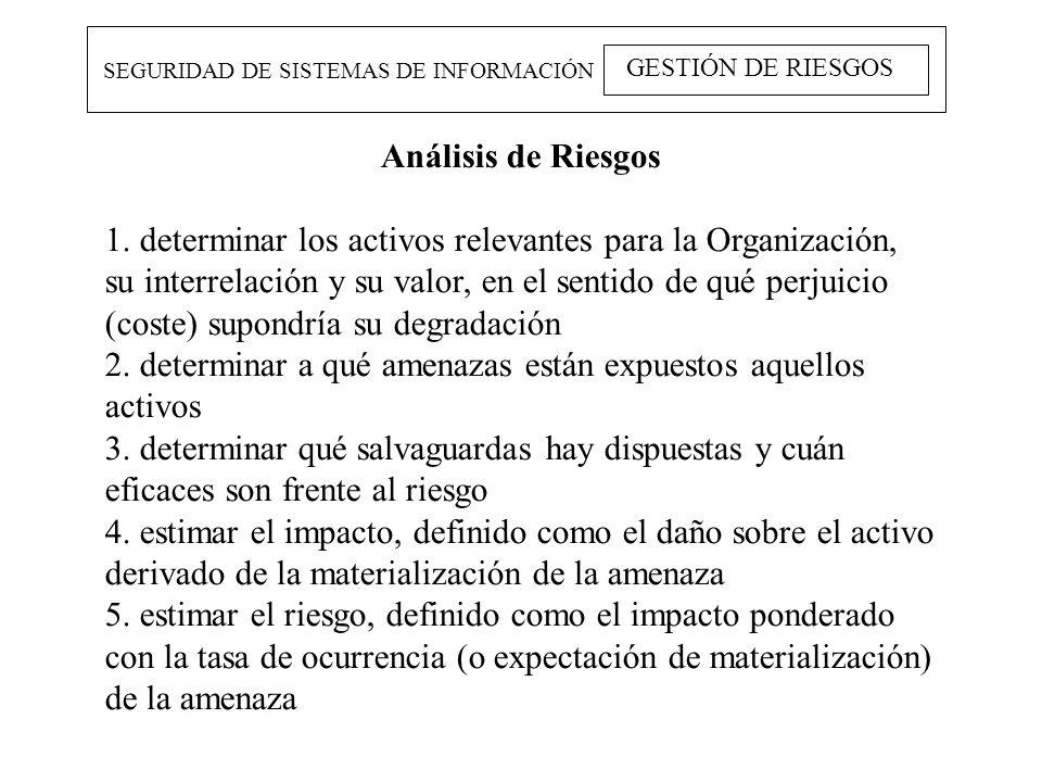 SEGURIDAD DE SISTEMAS DE INFORMACIÓN GESTIÓN DE RIESGOS Análisis de Riesgos 1. determinar los activos relevantes para la Organización, su interrelació