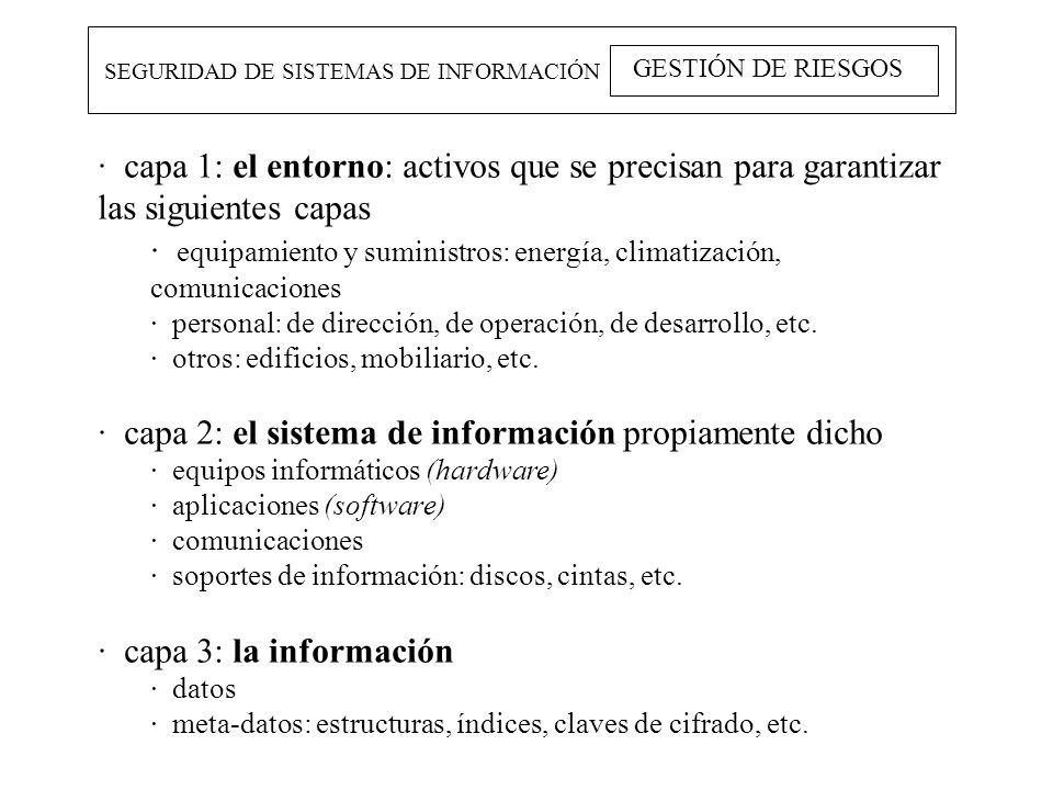 SEGURIDAD DE SISTEMAS DE INFORMACIÓN GESTIÓN DE RIESGOS · capa 1: el entorno: activos que se precisan para garantizar las siguientes capas · equipamie