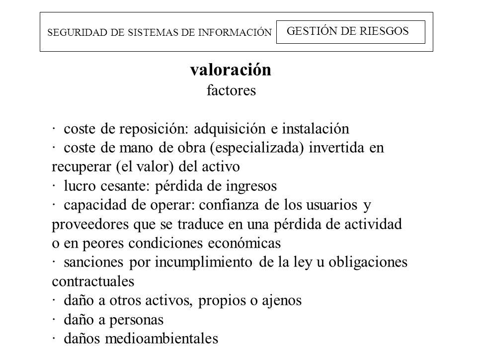 SEGURIDAD DE SISTEMAS DE INFORMACIÓN GESTIÓN DE RIESGOS valoración factores · coste de reposición: adquisición e instalación · coste de mano de obra (