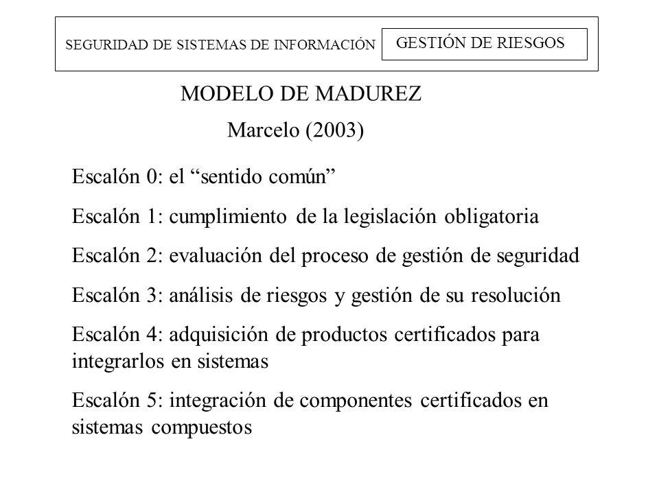 MODELO DE MADUREZ SEGURIDAD DE SISTEMAS DE INFORMACIÓN GESTIÓN DE RIESGOS Escalón 0: el sentido común Escalón 1: cumplimiento de la legislación obliga