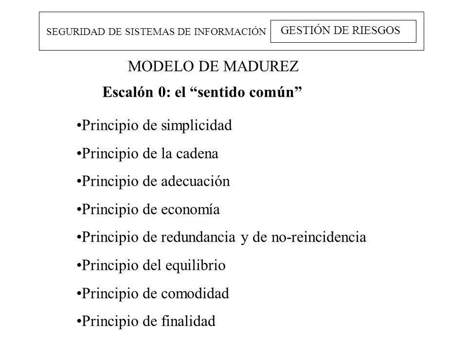 MODELO DE MADUREZ SEGURIDAD DE SISTEMAS DE INFORMACIÓN GESTIÓN DE RIESGOS Escalón 0: el sentido común Principio de simplicidad Principio de la cadena