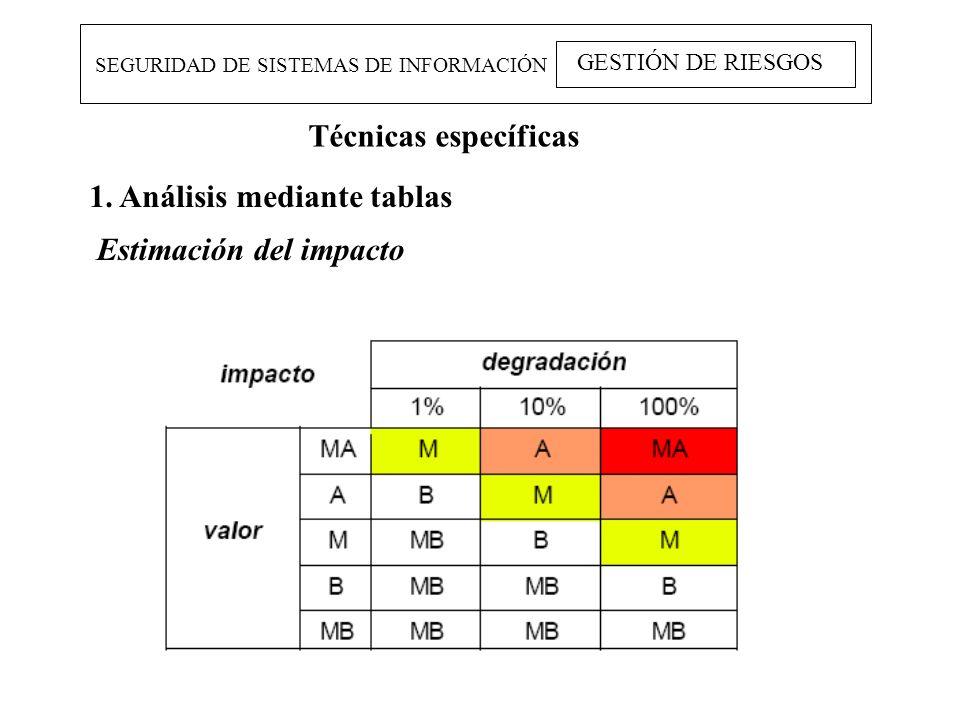 SEGURIDAD DE SISTEMAS DE INFORMACIÓN GESTIÓN DE RIESGOS Técnicas específicas 1. Análisis mediante tablas Estimación del impacto