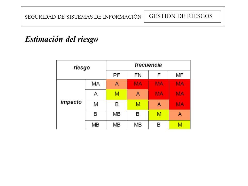 SEGURIDAD DE SISTEMAS DE INFORMACIÓN GESTIÓN DE RIESGOS Estimación del riesgo