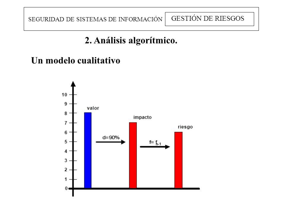 SEGURIDAD DE SISTEMAS DE INFORMACIÓN GESTIÓN DE RIESGOS 2. Análisis algorítmico. Un modelo cualitativo