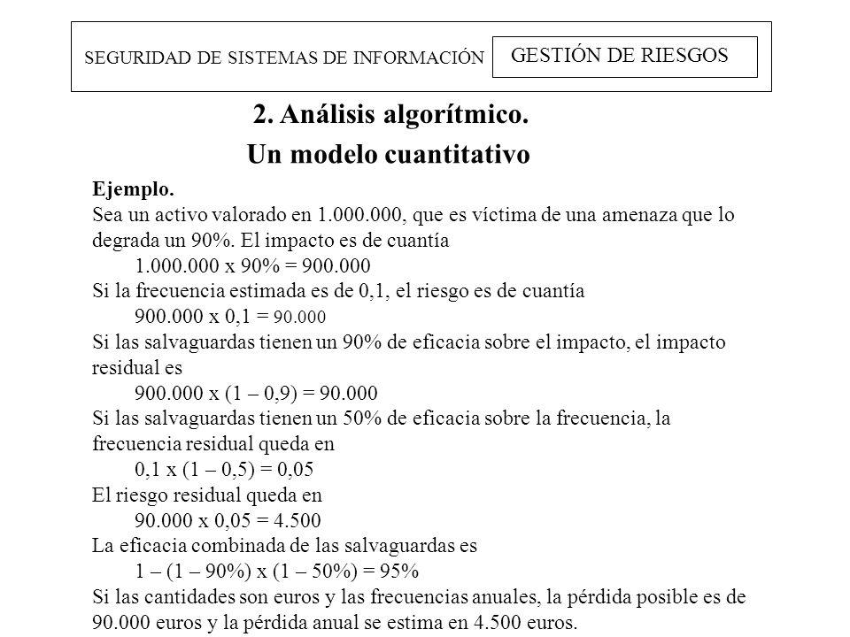 SEGURIDAD DE SISTEMAS DE INFORMACIÓN GESTIÓN DE RIESGOS 2. Análisis algorítmico. Un modelo cuantitativo Ejemplo. Sea un activo valorado en 1.000.000,