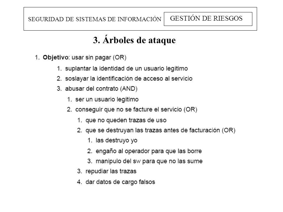 SEGURIDAD DE SISTEMAS DE INFORMACIÓN GESTIÓN DE RIESGOS 3. Árboles de ataque