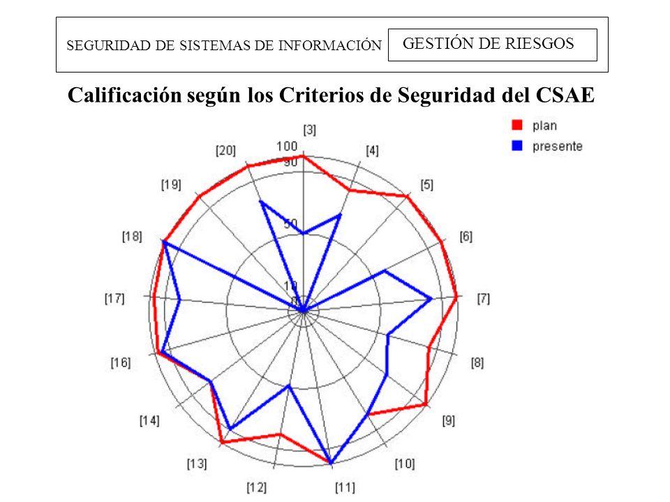 SEGURIDAD DE SISTEMAS DE INFORMACIÓN GESTIÓN DE RIESGOS Calificación según los Criterios de Seguridad del CSAE