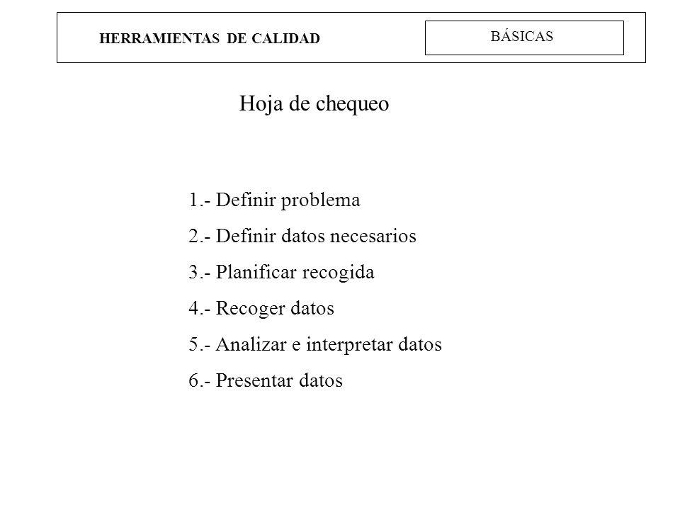 HERRAMIENTAS DE CALIDAD Hoja de chequeo 1.- Definir problema 2.- Definir datos necesarios 3.- Planificar recogida 4.- Recoger datos 5.- Analizar e int