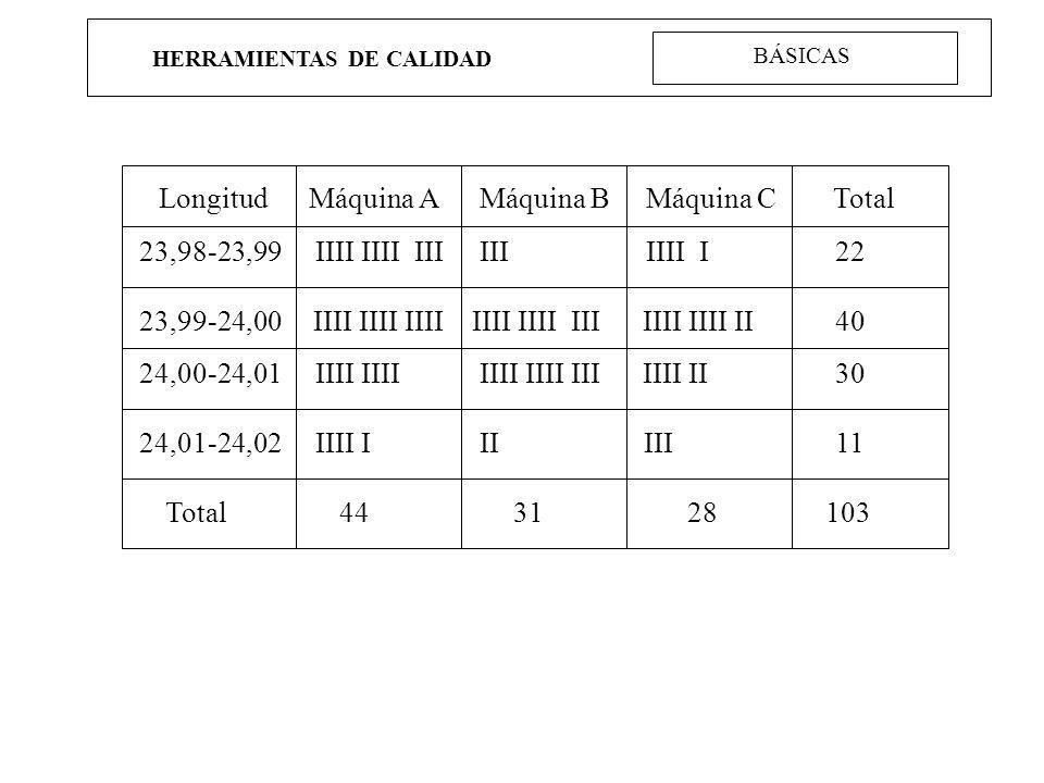 HERRAMIENTAS DE CALIDAD Longitud Máquina A Máquina B Máquina C Total 23,98-23,99 IIII IIII III III IIII I 22 23,99-24,00IIII IIII IIII IIII IIII III I