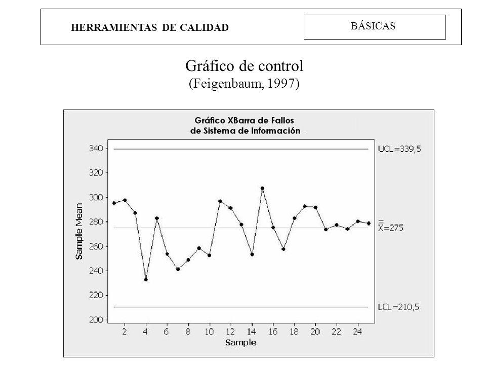 HERRAMIENTAS DE CALIDAD Gráfico de control (Feigenbaum, 1997) BÁSICAS