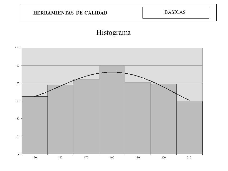 HERRAMIENTAS DE CALIDAD BÁSICAS Histograma