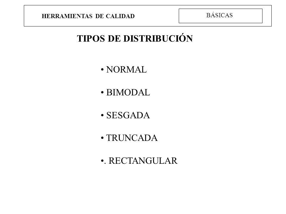 HERRAMIENTAS DE CALIDAD TIPOS DE DISTRIBUCIÓN NORMAL BIMODAL SESGADA TRUNCADA. RECTANGULAR BÁSICAS