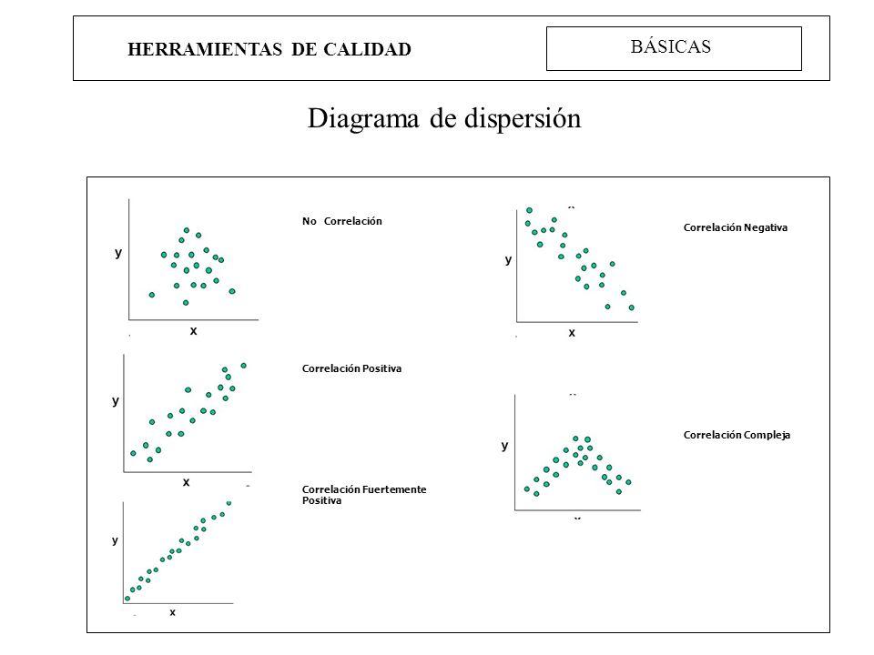 HERRAMIENTAS DE CALIDAD Diagrama de dispersión BÁSICAS No Correlación Correlación Positiva Correlación Fuertemente Positiva Correlación Negativa Corre