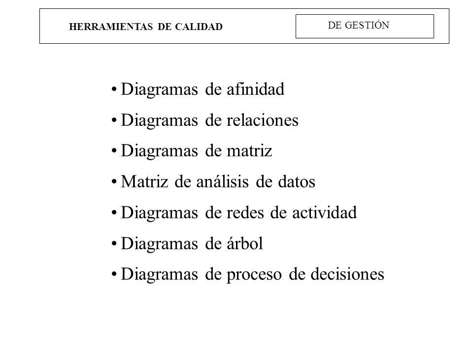 HERRAMIENTAS DE CALIDAD DE GESTIÓN Diagramas de afinidad Diagramas de relaciones Diagramas de matriz Matriz de análisis de datos Diagramas de redes de