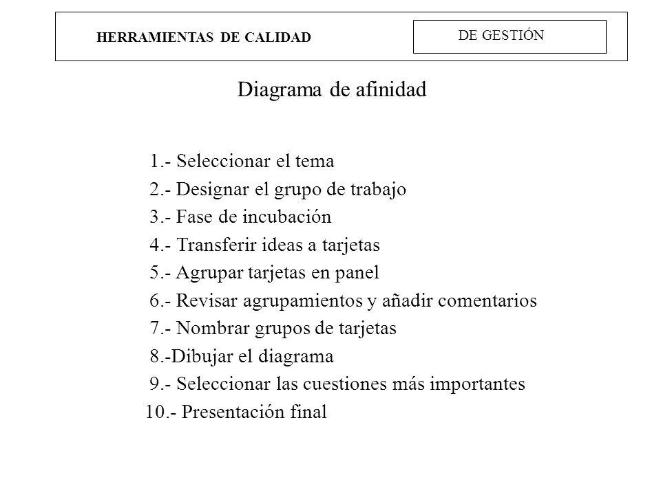 HERRAMIENTAS DE CALIDAD Diagrama de afinidad 1.- Seleccionar el tema 2.- Designar el grupo de trabajo 3.- Fase de incubación 4.- Transferir ideas a ta