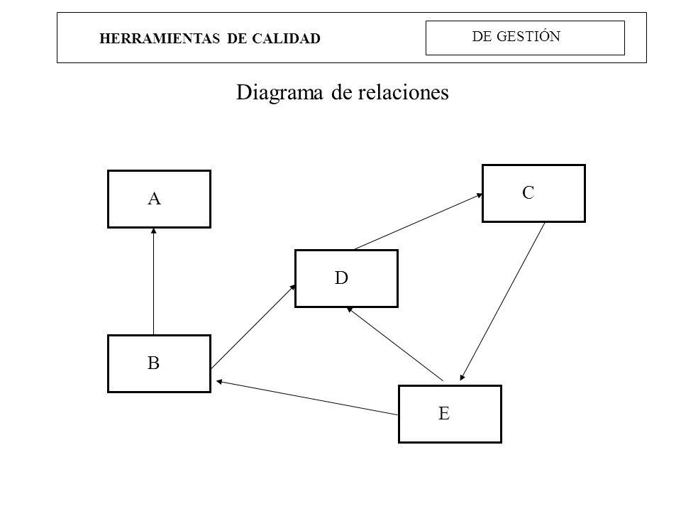 HERRAMIENTAS DE CALIDAD Diagrama de relaciones A B D C E DE GESTIÓN