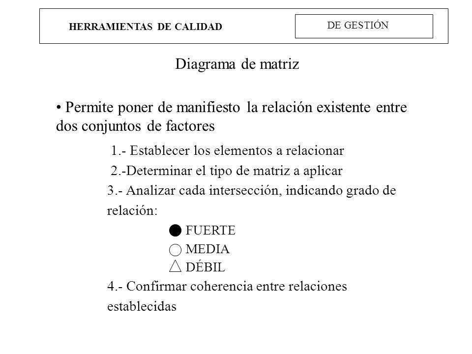 HERRAMIENTAS DE CALIDAD Diagrama de matriz Permite poner de manifiesto la relación existente entre dos conjuntos de factores 1.- Establecer los elemen
