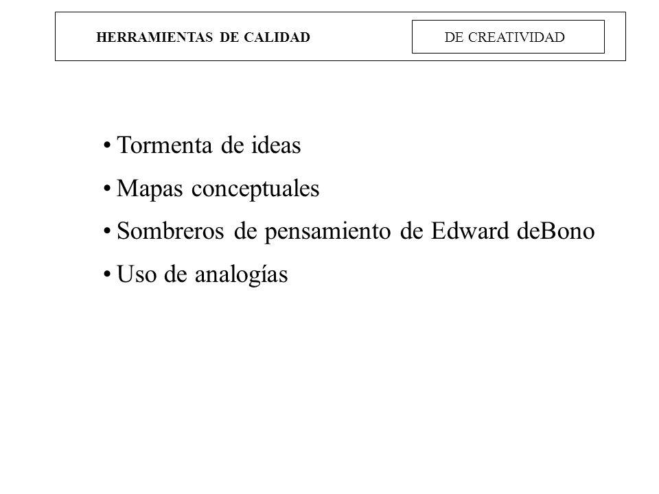 HERRAMIENTAS DE CALIDAD DE CREATIVIDAD Tormenta de ideas Mapas conceptuales Sombreros de pensamiento de Edward deBono Uso de analogías