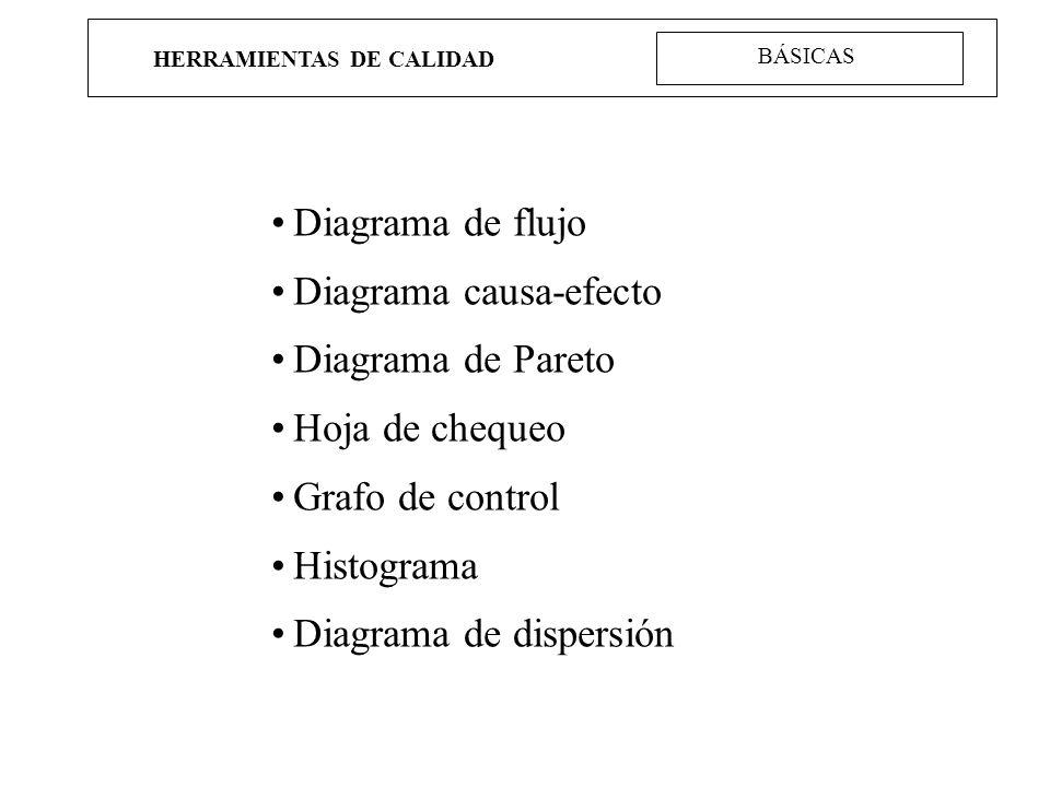 HERRAMIENTAS DE CALIDAD BÁSICAS Diagrama de flujo Diagrama causa-efecto Diagrama de Pareto Hoja de chequeo Grafo de control Histograma Diagrama de dis