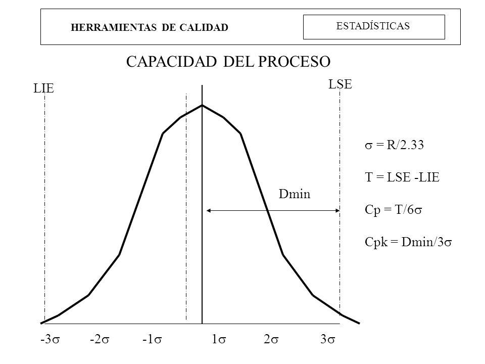 HERRAMIENTAS DE CALIDAD CAPACIDAD DEL PROCESO -3 -2 1 2 3 LIE LSE Dmin = R/2.33 T = LSE -LIE Cp = T/6 Cpk = Dmin/3 ESTADÍSTICAS