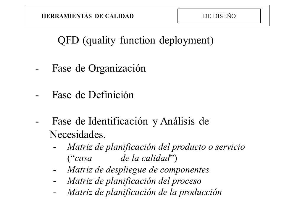HERRAMIENTAS DE CALIDAD DE DISEÑO QFD (quality function deployment) - Fase de Organización - Fase de Definición - Fase de Identificación y Análisis de