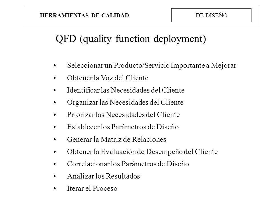 HERRAMIENTAS DE CALIDAD DE DISEÑO QFD (quality function deployment) Seleccionar un Producto/Servicio Importante a Mejorar Obtener la Voz del Cliente I