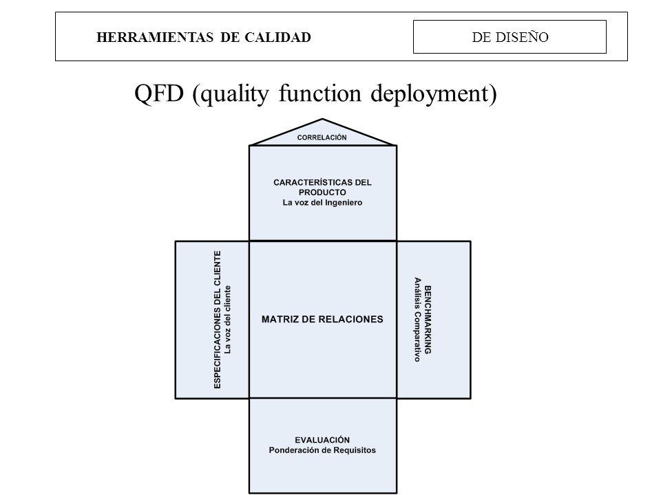 HERRAMIENTAS DE CALIDAD DE DISEÑO QFD (quality function deployment)