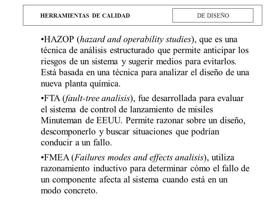 HERRAMIENTAS DE CALIDAD DE DISEÑO HAZOP (hazard and operability studies), que es una técnica de análisis estructurado que permite anticipar los riesgo