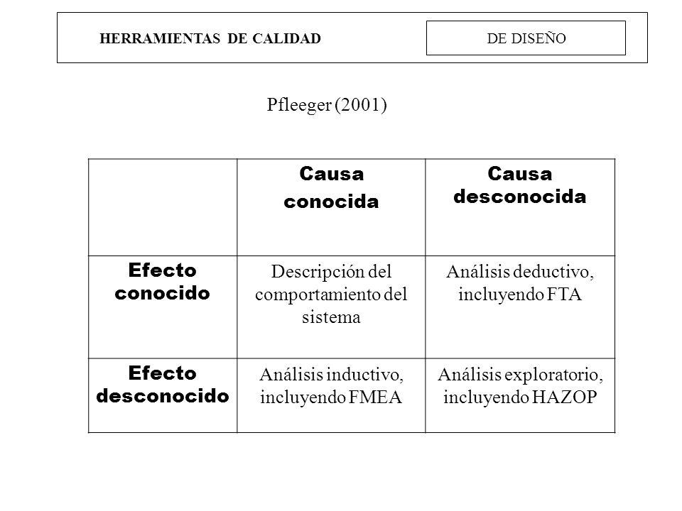HERRAMIENTAS DE CALIDAD DE DISEÑO Causa conocida Causa desconocida Efecto conocido Descripción del comportamiento del sistema Análisis deductivo, incl