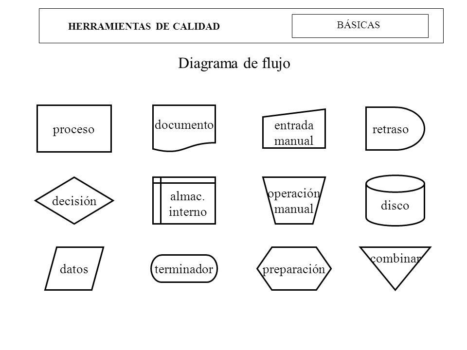 HERRAMIENTAS DE CALIDAD Diagrama de flujo terminador decisión retraso documento entrada manual disco proceso datos almac. interno operación manual pre