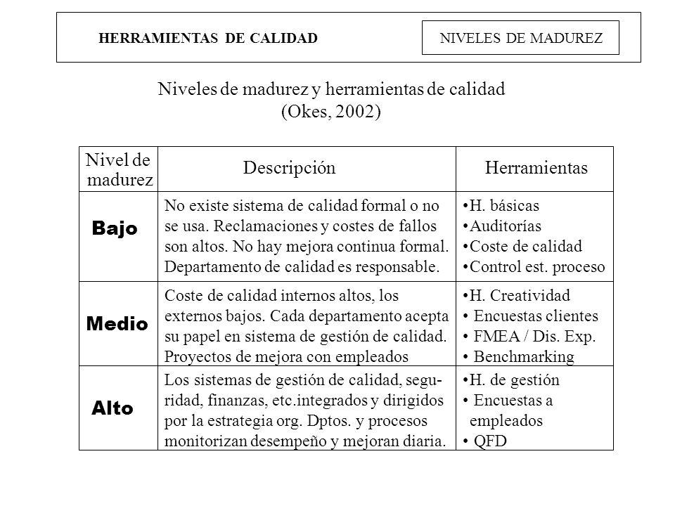 HERRAMIENTAS DE CALIDAD NIVELES DE MADUREZ Niveles de madurez y herramientas de calidad (Okes, 2002) Nivel de madurez DescripciónHerramientas No exist
