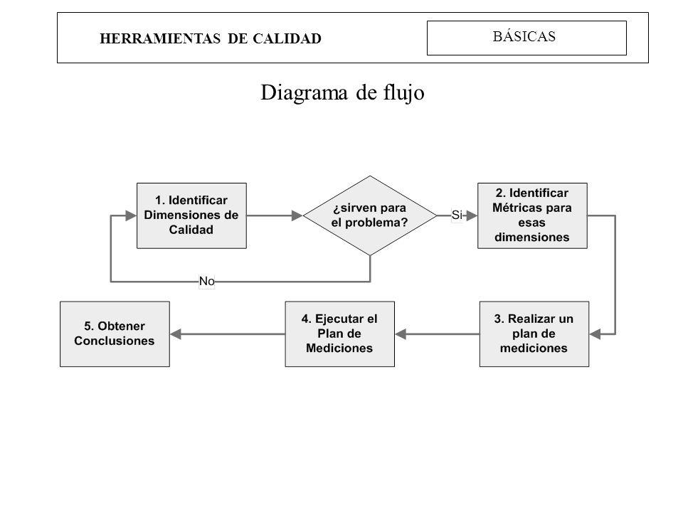 HERRAMIENTAS DE CALIDAD Diagrama de flujo BÁSICAS