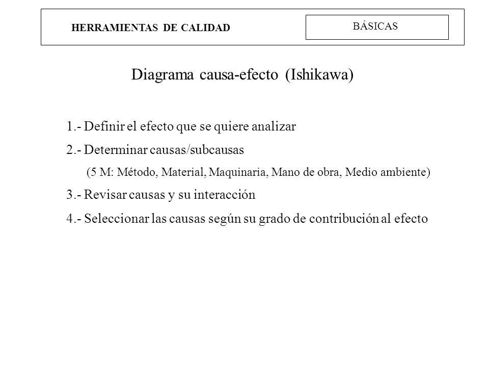 HERRAMIENTAS DE CALIDAD Diagrama causa-efecto (Ishikawa) 1.- Definir el efecto que se quiere analizar 2.- Determinar causas/subcausas (5 M: Método, Ma