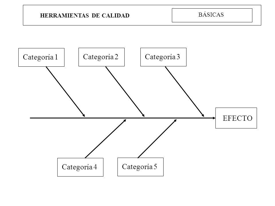 HERRAMIENTAS DE CALIDAD EFECTO Categoría 1 Categoría 2Categoría 3 Categoría 4 Categoría 5 BÁSICAS