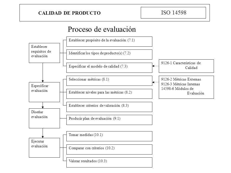 CALIDAD DE PRODUCTO ISO 14598 Proceso de evaluación Establecer requisitos de evaluación Establecer propósito de la evaluación (7.1) Identificar los ti