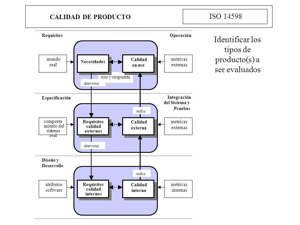 CALIDAD DE PRODUCTO ISO 14598 Identificar los tipos de producto(s) a ser evaluados Requisitos Operación uso y respuesta mundo real Necesidades Calidad