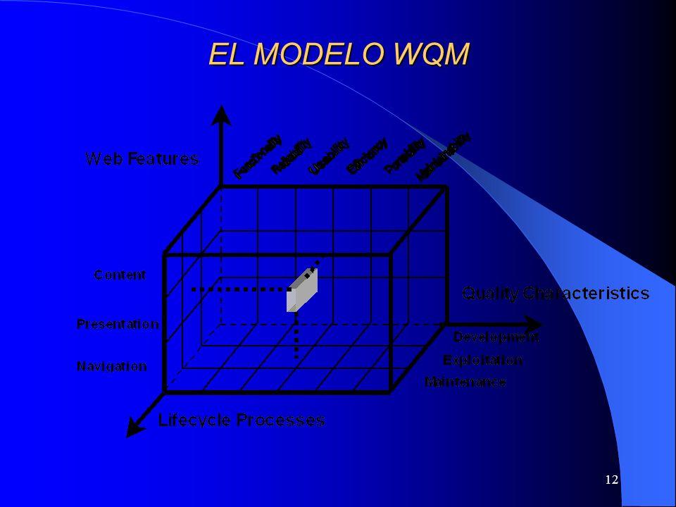 12 EL MODELO WQM