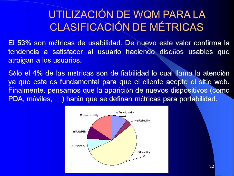 22 El 53% son m é tricas de usabilidad. De nuevo este valor confirma la tendencia a satisfacer al usuario haciendo dise ñ os usables que atraigan a lo
