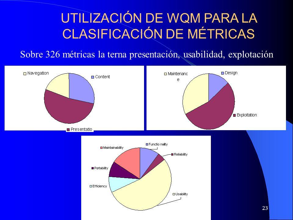 23 Sobre 326 métricas la terna presentación, usabilidad, explotación UTILIZACIÓN DE WQM PARA LA CLASIFICACIÓN DE MÉTRICAS