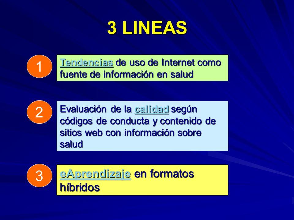3 LINEAS 1 TendenciasTendencias de uso de Internet como fuente de información en salud Tendencias 2 Evaluación de la calidad según códigos de conducta