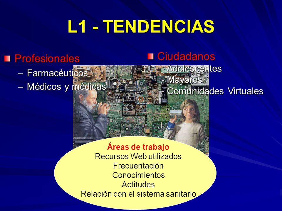 L1 - TENDENCIAS Profesionales –Farmacéuticos –Médicos y médicas Áreas de trabajo Recursos Web utilizados Frecuentación Conocimientos Actitudes Relació
